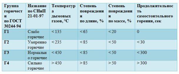 Таблица групп горючести