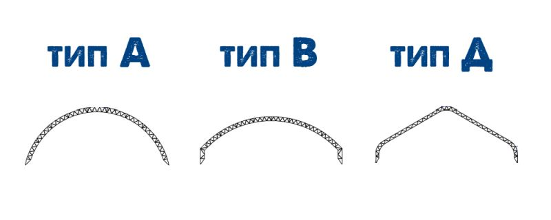 Типы ангаров