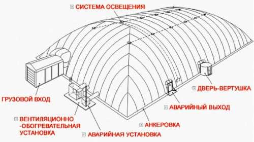 Схема воздухоопорного сооружения